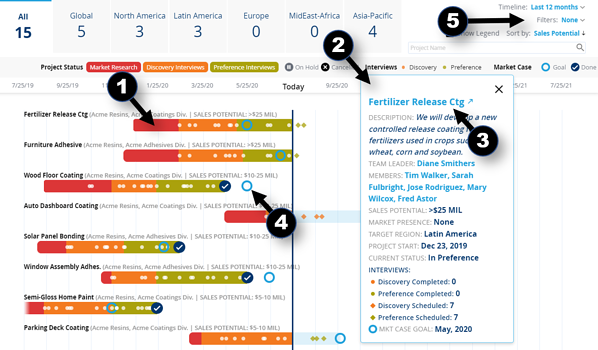 Blueprinting Executive Dashboard with notes
