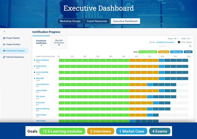 Certification Progress View in Blueprinting Executive Dashboard
