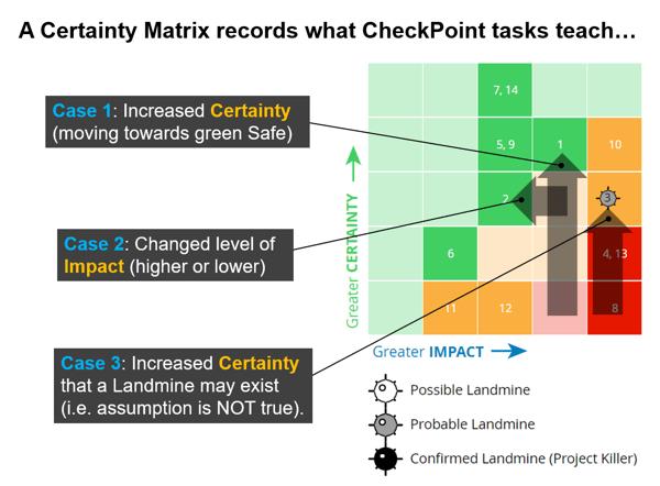 CheckPoint Tasks on Certainty Matrix