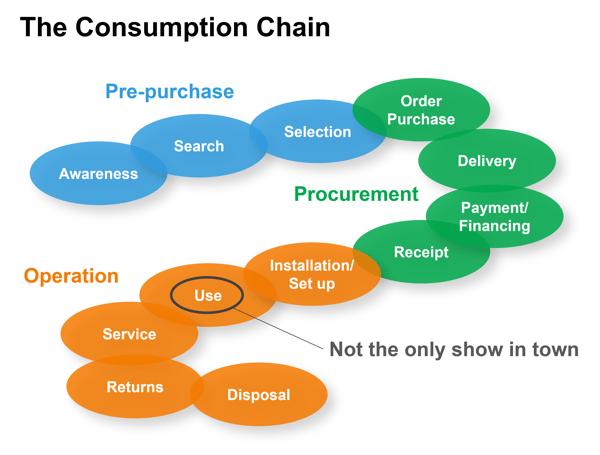 Consumption Chain Purpose