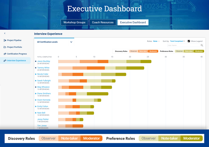 Interview Experience View in Blueprinting Executive Dashboard