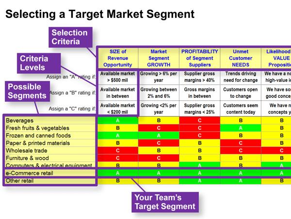 Selecting a Target Market Segment
