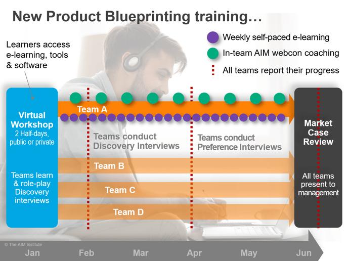 Virtual Blueprinting Training Model